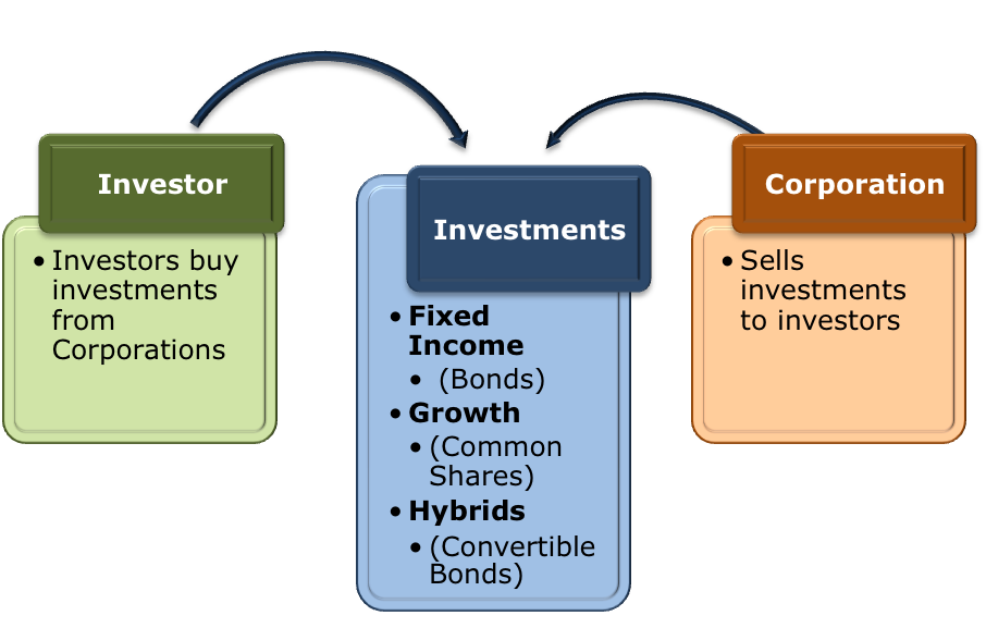 should retail investors invest in index World famous investors: what you need  pioneered low-cost index investing for millions  his reputation as one of the world's top investors invest like.
