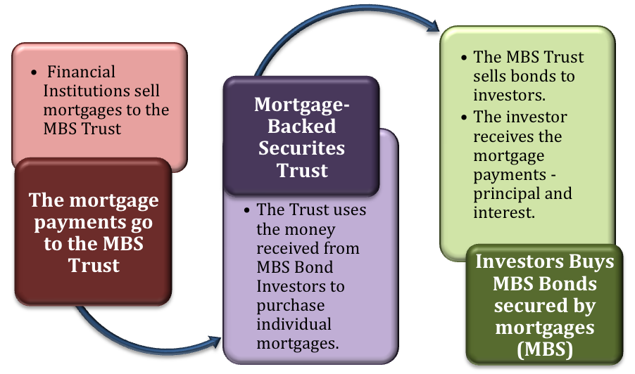 Mortgage Backed Securities And Cdo